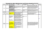 Panorama des aides régionales pour Groupements d'Employeurs